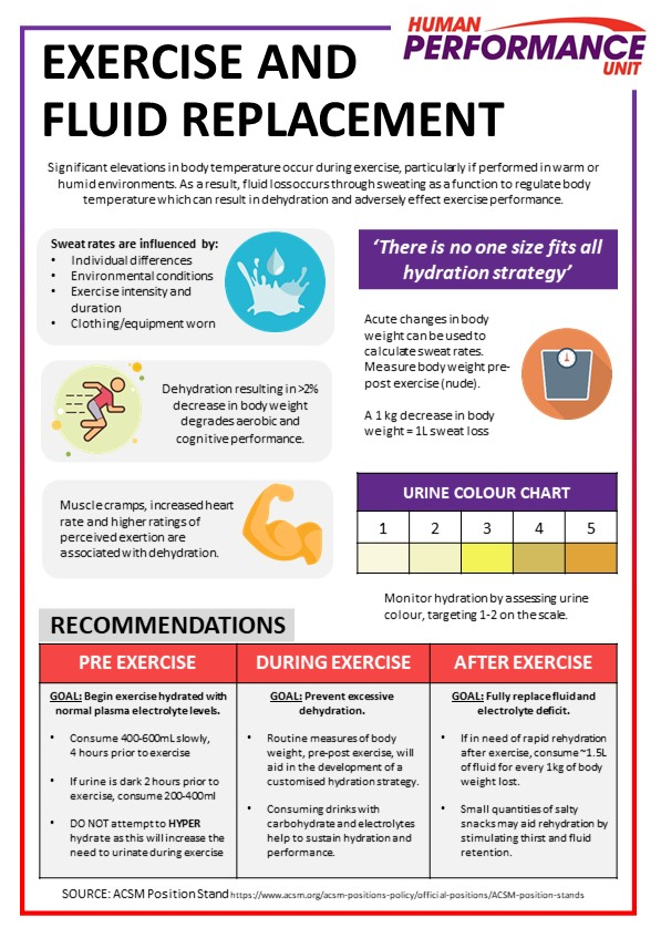 Exercise and fluid replacement
